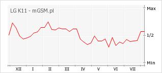 Wykres zmian popularności telefonu LG K11