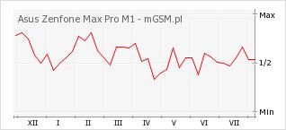 Wykres zmian popularności telefonu Asus Zenfone Max Pro M1