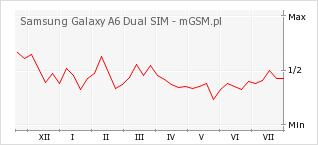 Wykres zmian popularności telefonu Samsung Galaxy A6 Dual SIM