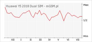 Wykres zmian popularności telefonu Huawei Y5 2018 Dual SIM