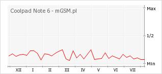 Wykres zmian popularności telefonu Coolpad Note 6