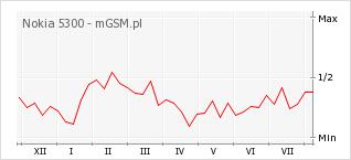 Wykres zmian popularności telefonu Nokia 5300