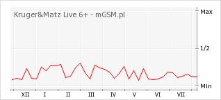 Wykres zmian popularności telefonu Kruger&Matz Live 6+