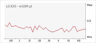 Wykres zmian popularności telefonu LG K30