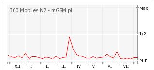 Wykres zmian popularności telefonu 360 Mobiles N7