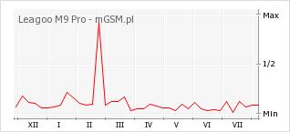 Wykres zmian popularności telefonu Leagoo M9 Pro