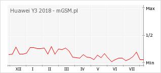 Wykres zmian popularności telefonu Huawei Y3 2018