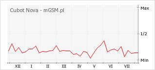 Wykres zmian popularności telefonu Cubot Nova