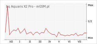 Wykres zmian popularności telefonu bq Aquaris X2 Pro