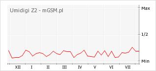 Wykres zmian popularności telefonu Umidigi Z2