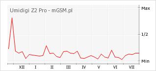 Wykres zmian popularności telefonu Umidigi Z2 Pro