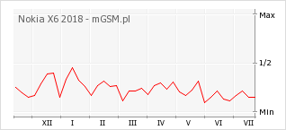 Wykres zmian popularności telefonu Nokia X6 2018