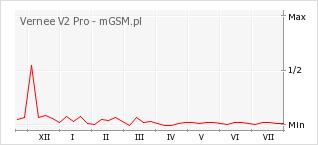 Wykres zmian popularności telefonu Vernee V2 Pro