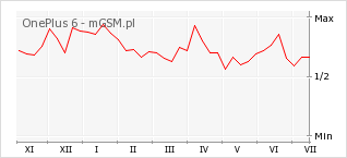 Wykres zmian popularności telefonu OnePlus 6