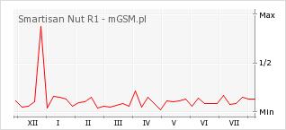 Wykres zmian popularności telefonu Smartisan Nut R1