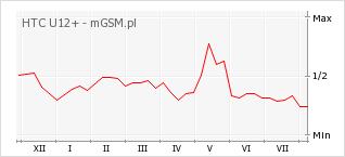 Wykres zmian popularności telefonu HTC U12+