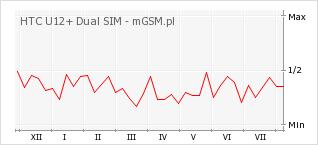 Wykres zmian popularności telefonu HTC U12+ Dual SIM