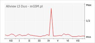 Wykres zmian popularności telefonu Allview L5 Duo
