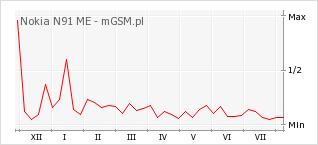 Wykres zmian popularności telefonu Nokia N91 ME