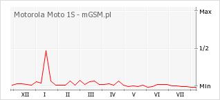 Wykres zmian popularności telefonu Motorola Moto 1S