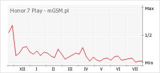 Wykres zmian popularności telefonu Honor 7 Play