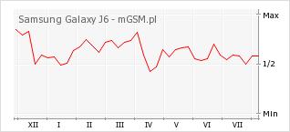 Wykres zmian popularności telefonu Samsung Galaxy J6