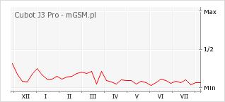 Wykres zmian popularności telefonu Cubot J3 Pro