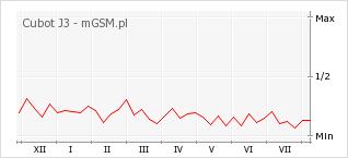 Wykres zmian popularności telefonu Cubot J3