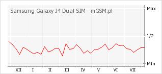 Wykres zmian popularności telefonu Samsung Galaxy J4 Dual SIM
