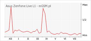 Wykres zmian popularności telefonu Asus Zenfone Live L1