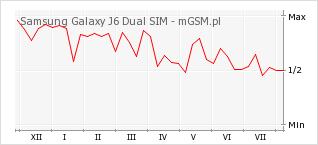 Wykres zmian popularności telefonu Samsung Galaxy J6 Dual SIM