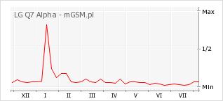 Wykres zmian popularności telefonu LG Q7 Alpha