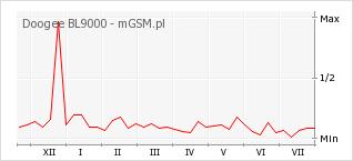 Wykres zmian popularności telefonu Doogee BL9000
