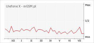 Wykres zmian popularności telefonu Ulefone X