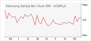 Wykres zmian popularności telefonu Samsung Galaxy A6+ Dual SIM