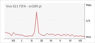 Wykres zmian popularności telefonu Vivo X21 FIFA