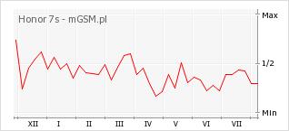 Wykres zmian popularności telefonu Honor 7s