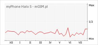 Wykres zmian popularności telefonu myPhone Halo S