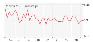 Wykres zmian popularności telefonu Meizu M6T