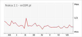 Wykres zmian popularności telefonu Nokia 2.1