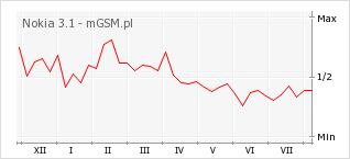 Wykres zmian popularności telefonu Nokia 3.1