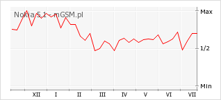 Wykres zmian popularności telefonu Nokia 5.1
