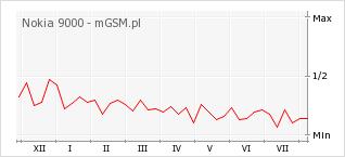 Wykres zmian popularności telefonu Nokia 9000