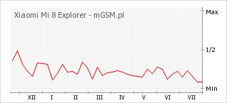 Wykres zmian popularności telefonu Xiaomi Mi 8 Explorer