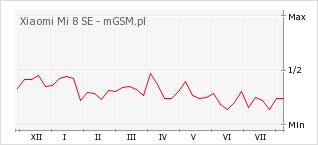 Wykres zmian popularności telefonu Xiaomi Mi 8 SE