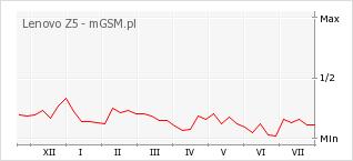 Wykres zmian popularności telefonu Lenovo Z5