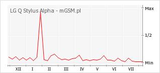 Wykres zmian popularności telefonu LG Q Stylus Alpha