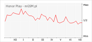 Wykres zmian popularności telefonu Honor Play