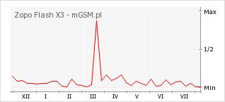 Wykres zmian popularności telefonu Zopo Flash X3