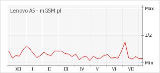 Wykres zmian popularności telefonu Lenovo A5